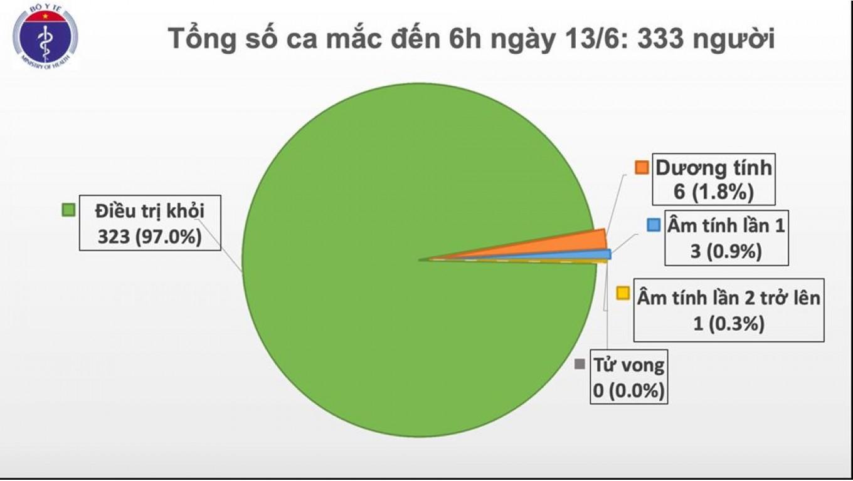 Bản tin dịch COVID-19 trong 24h qua: Phi công người Anh có thể cai máy thở sớm hơn dự tính, không cần ghép phổi, Việt Nam chữa khỏi 97% ca bệnh