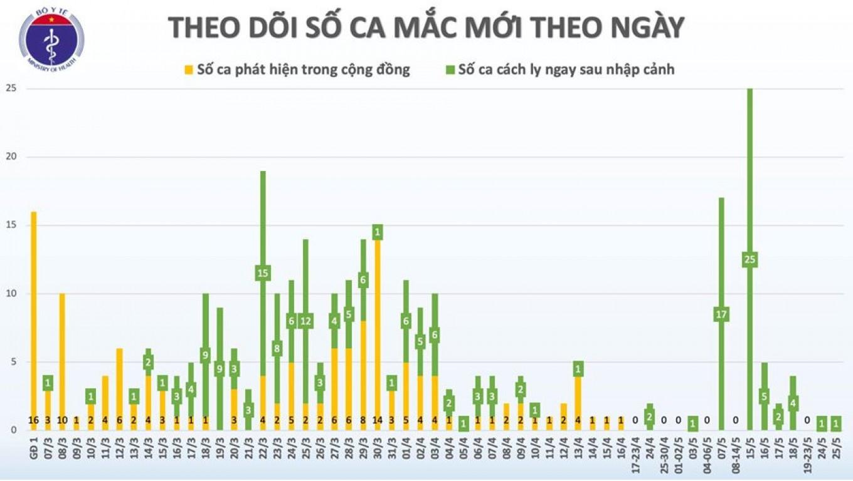 Sáng 26/5, đã 40 ngày không có ca mắc COVID-19 ở cộng đồng, phi công người Anh vẫn phụ thuộc hoàn toàn vào ECMO