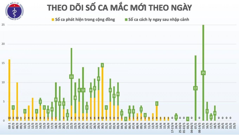 Sáng 23/5, đã 37 ngày không có ca mắc COVID-19 ở cộng đồng, gần 15.000 người cách ly chống dịch